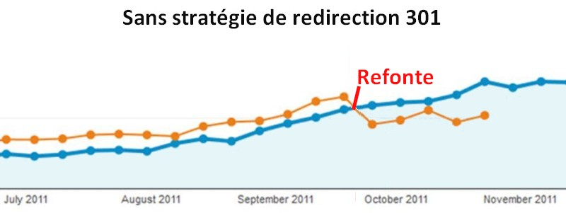 Redirection 301, le guide complet