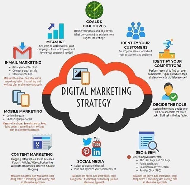 Infographie strategy digital marketing