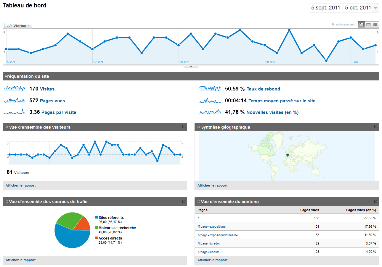google analytics-charts